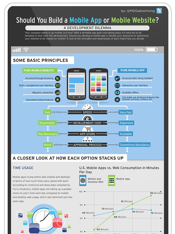 Should You Build a Mobile App or a Mobile Website?