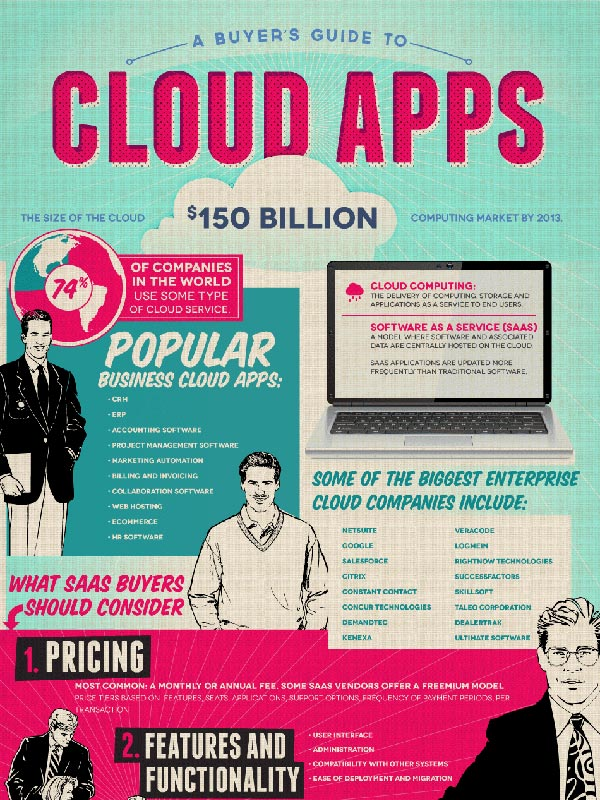 A Buyer's Guide to Cloud Apps